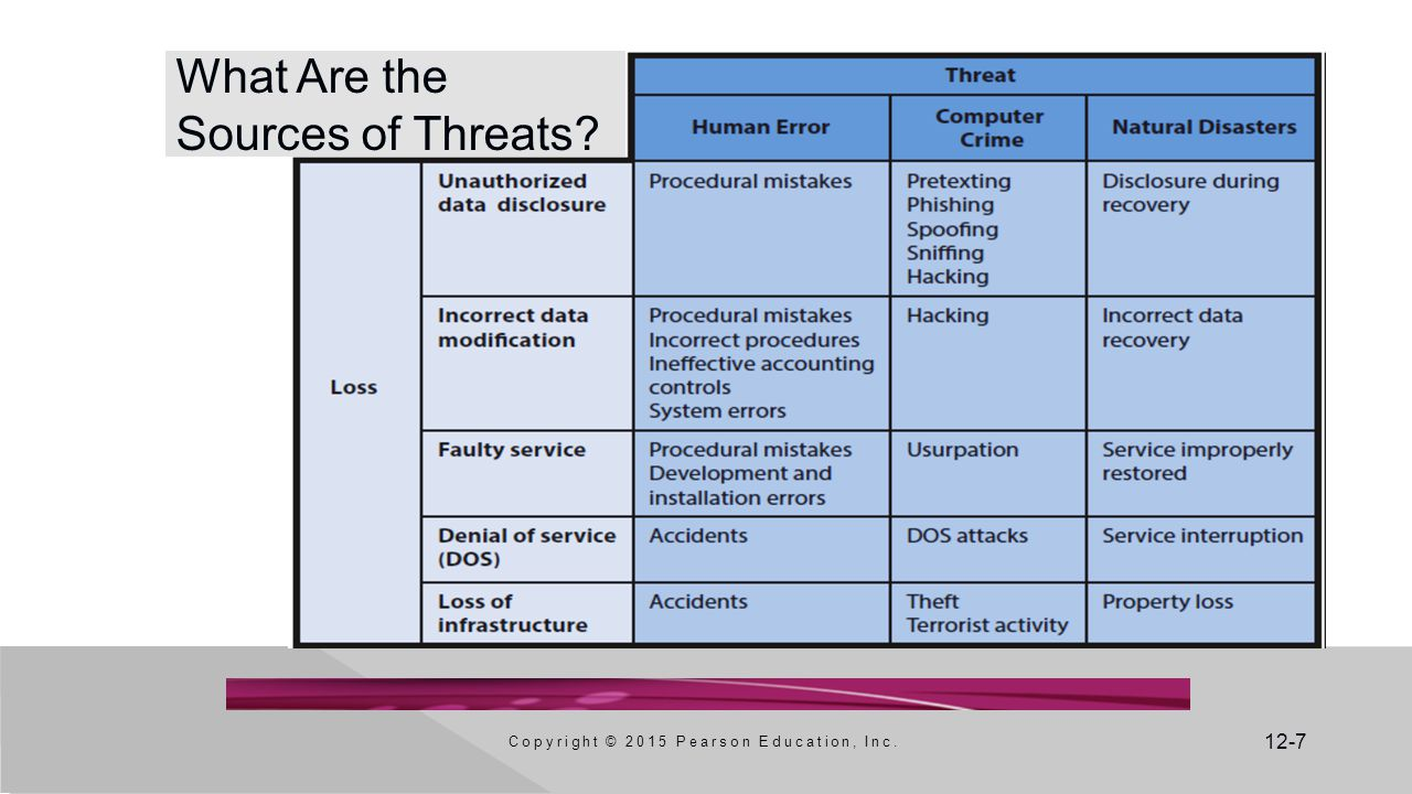 What Are the Sources of Threats