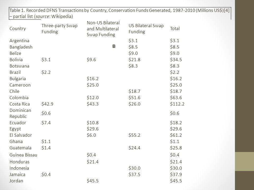 Three-party Swap Funding