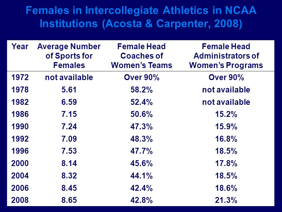 Females in Intercollegiate Athletics in NCAA Institutions (Acosta & Carpenter, 2008)