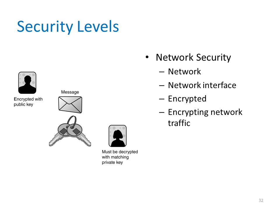 Security Levels Network Security Network Network interface Encrypted