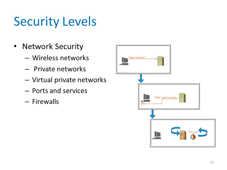 Security Levels Network Security Wireless networks Private networks