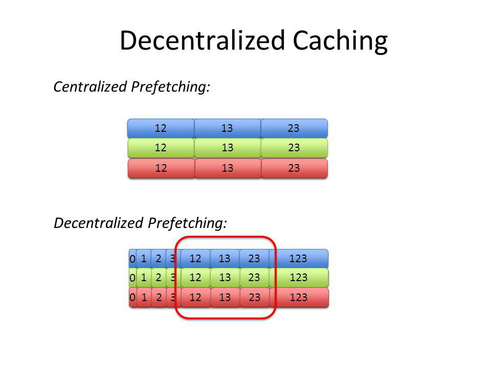 Decentralized Caching