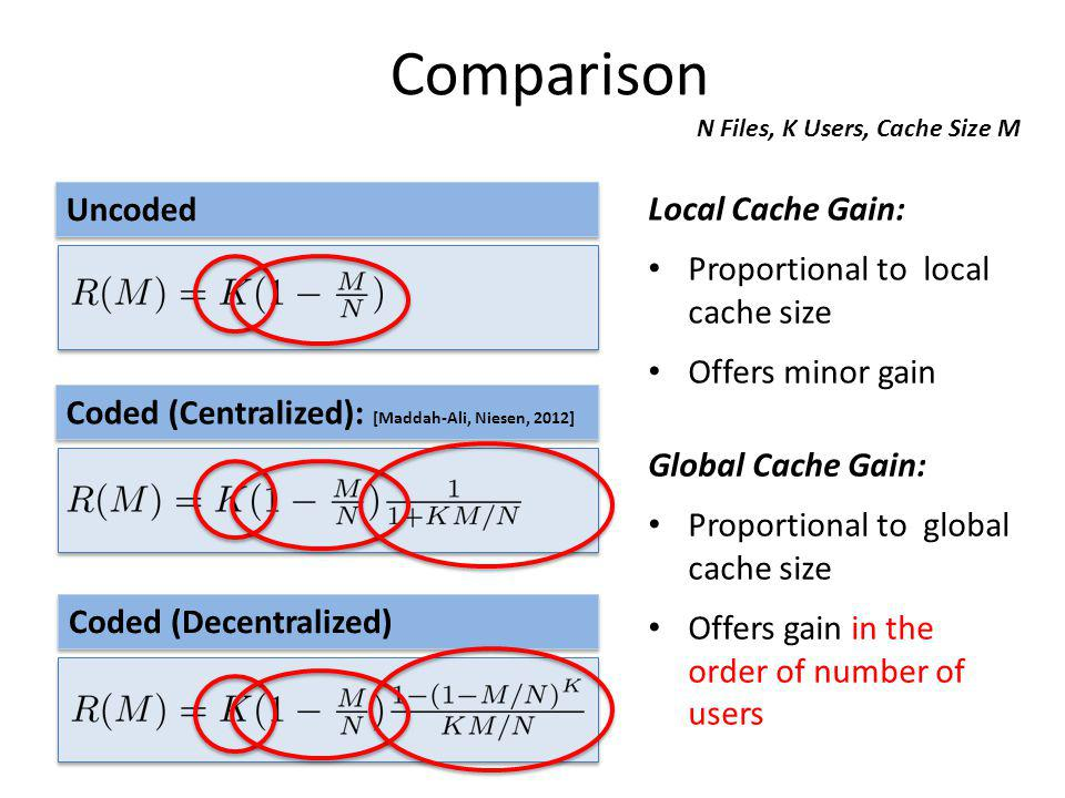Comparison Uncoded Local Cache Gain: Proportional to local cache size