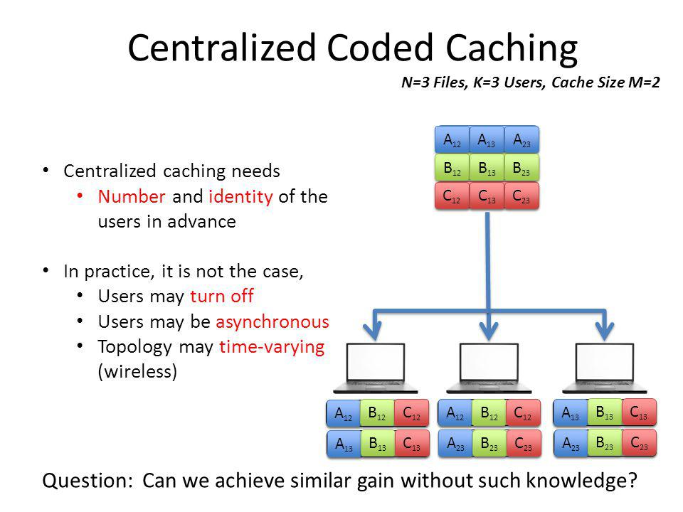 Centralized Coded Caching