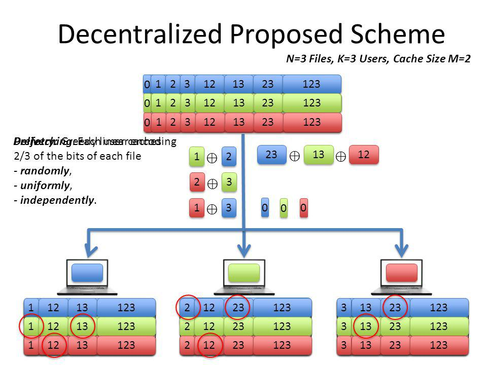 Decentralized Proposed Scheme