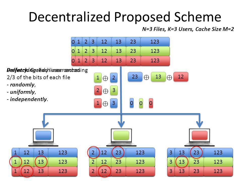 Decentralized Proposed Scheme