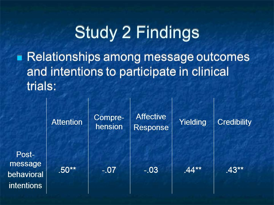 Study 2 Findings Relationships among message outcomes and intentions to participate in clinical trials: