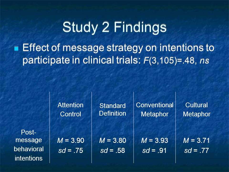 Study 2 Findings Effect of message strategy on intentions to participate in clinical trials: F(3,105)=.48, ns.