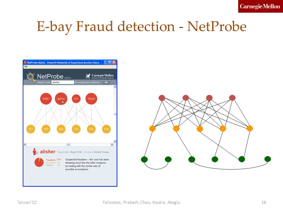 E-bay Fraud detection - NetProbe