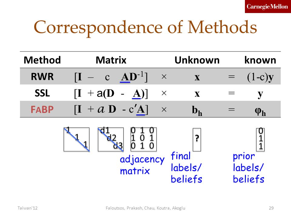 Correspondence of Methods