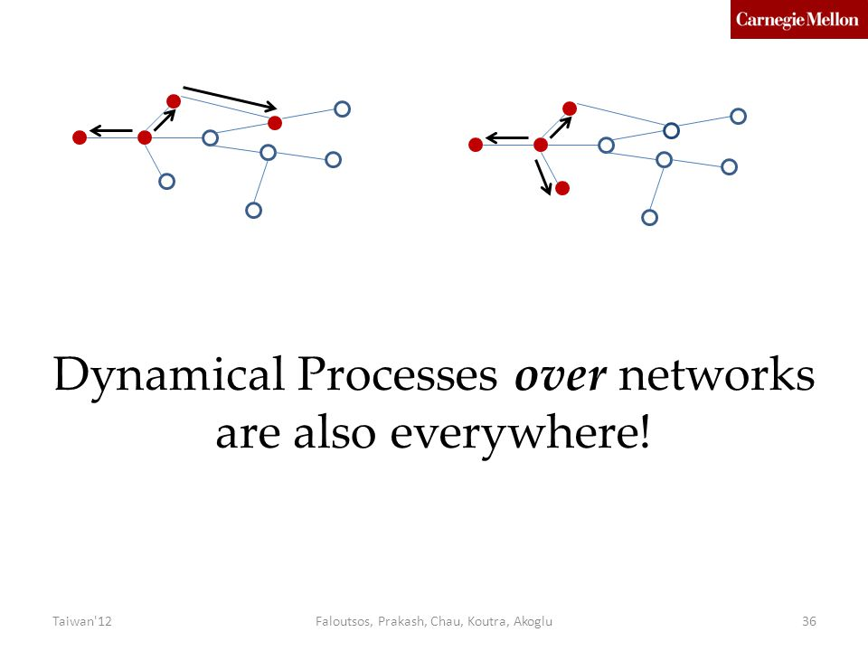 Dynamical Processes over networks are also everywhere!