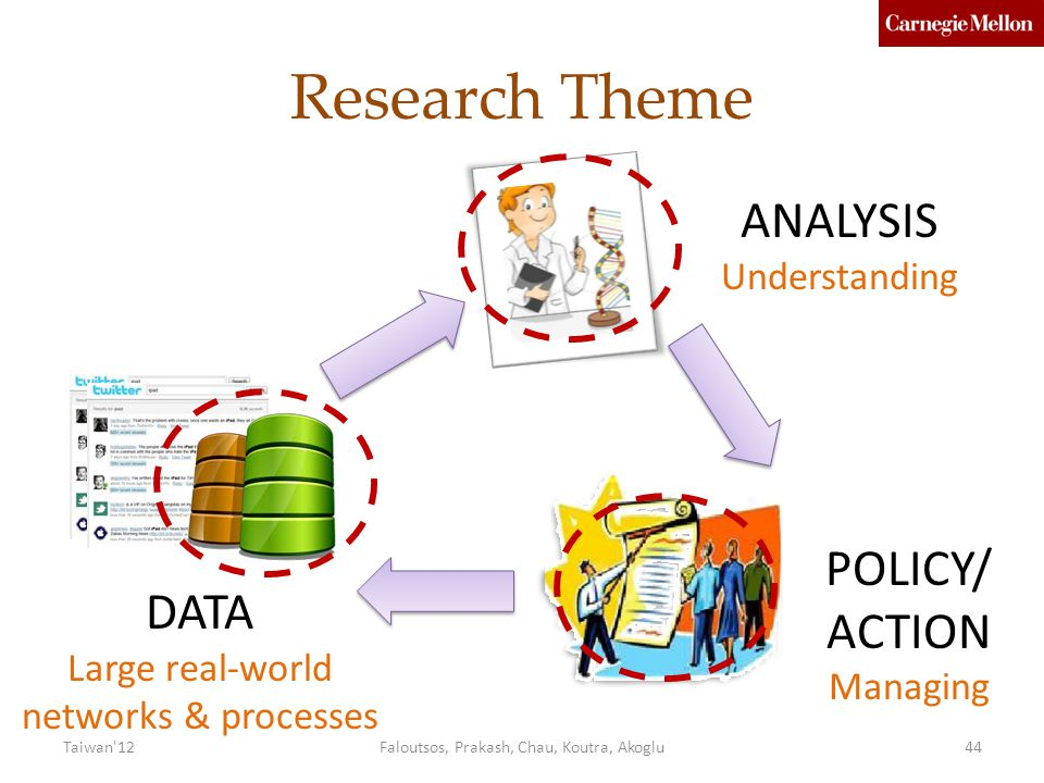 Research Theme ANALYSIS POLICY/ ACTION DATA Understanding Managing