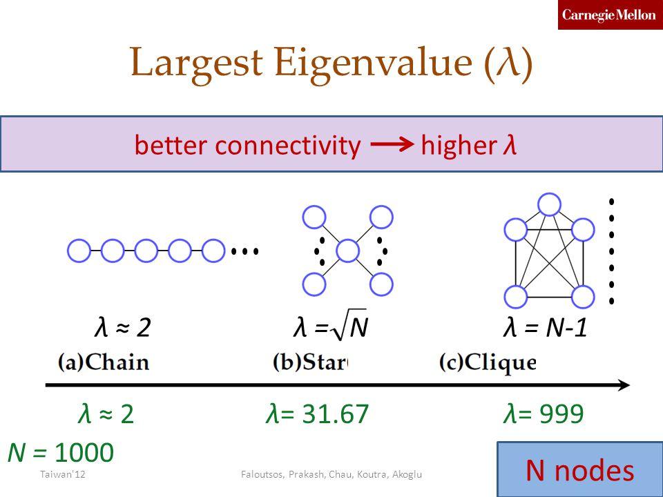 Largest Eigenvalue (λ)