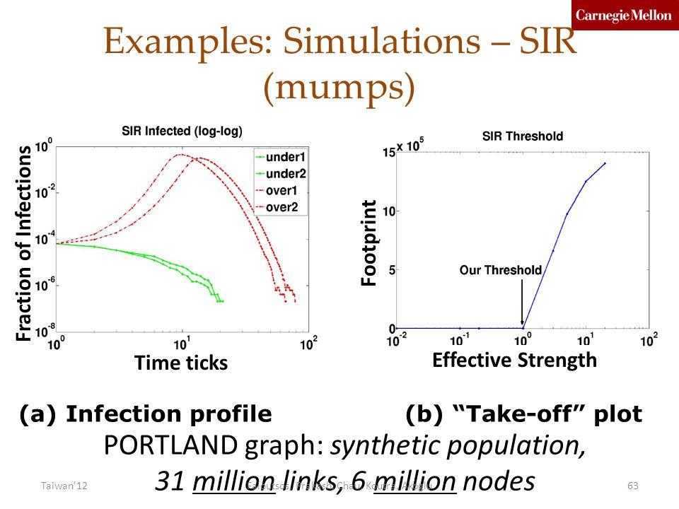 Examples: Simulations – SIR (mumps)