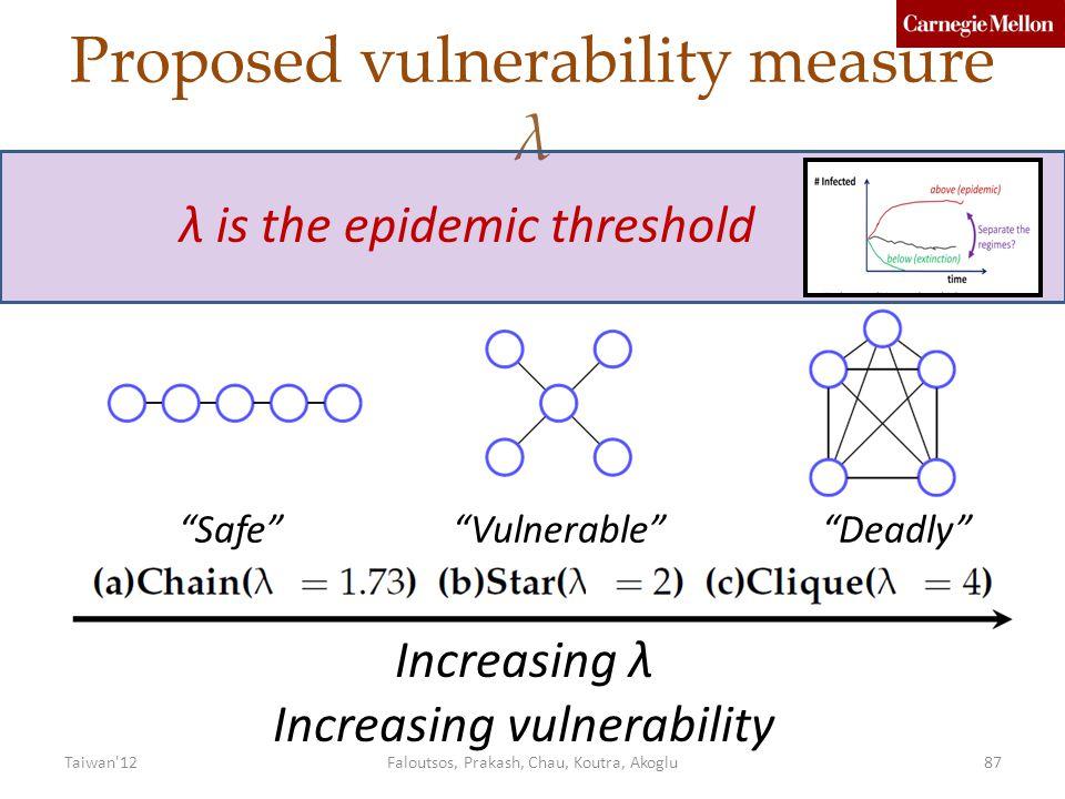 Proposed vulnerability measure λ