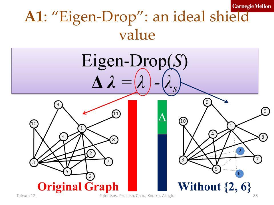A1: Eigen-Drop : an ideal shield value