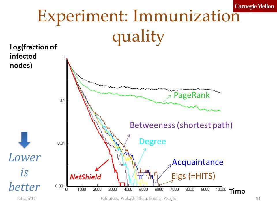 Experiment: Immunization quality