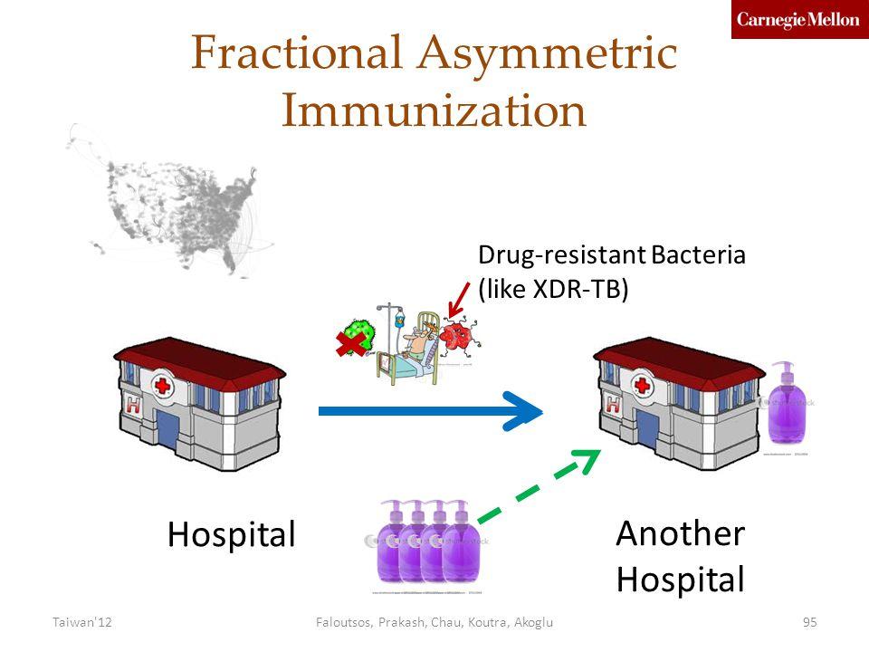 Fractional Asymmetric Immunization