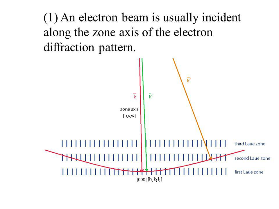 (1) An electron beam is usually incident along the zone axis of the electron diffraction pattern.