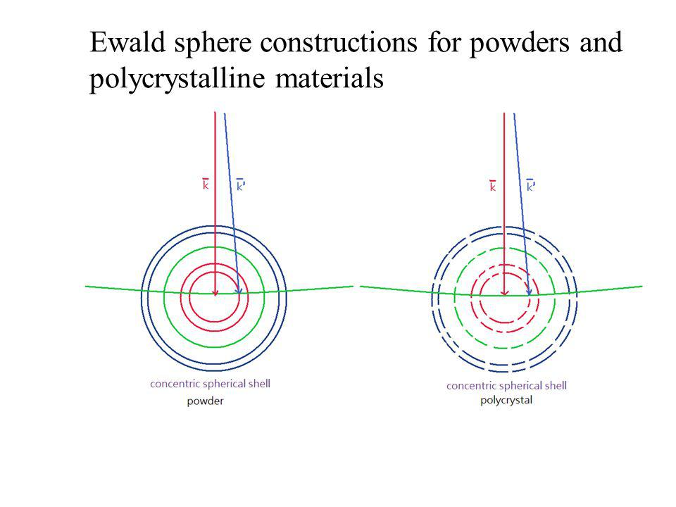 Ewald sphere constructions for powders and polycrystalline materials