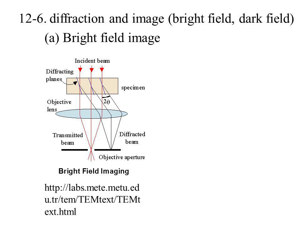 12-6. diffraction and image (bright field, dark field)
