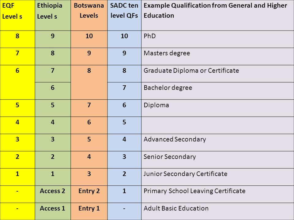 EQF Level s. Ethiopia. Botswana Levels. SADC ten level QFs. Example Qualification from General and Higher Education.