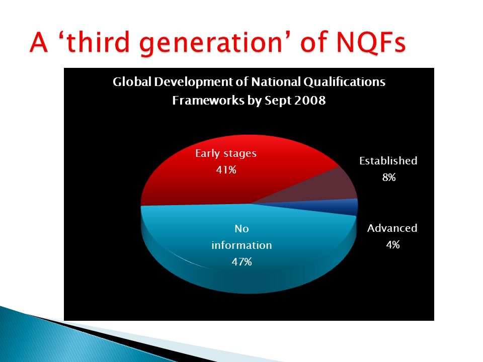 A 'third generation' of NQFs