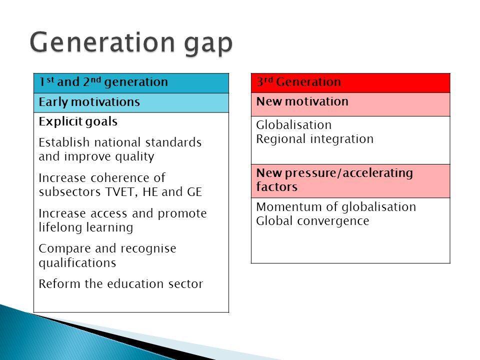 Generation gap 1st and 2nd generation Early motivations Explicit goals