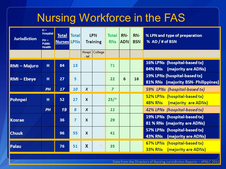 Nursing Workforce in the FAS