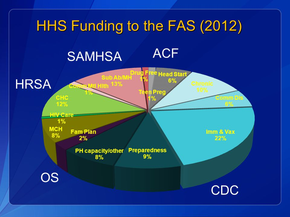 HHS Funding to the FAS (2012)