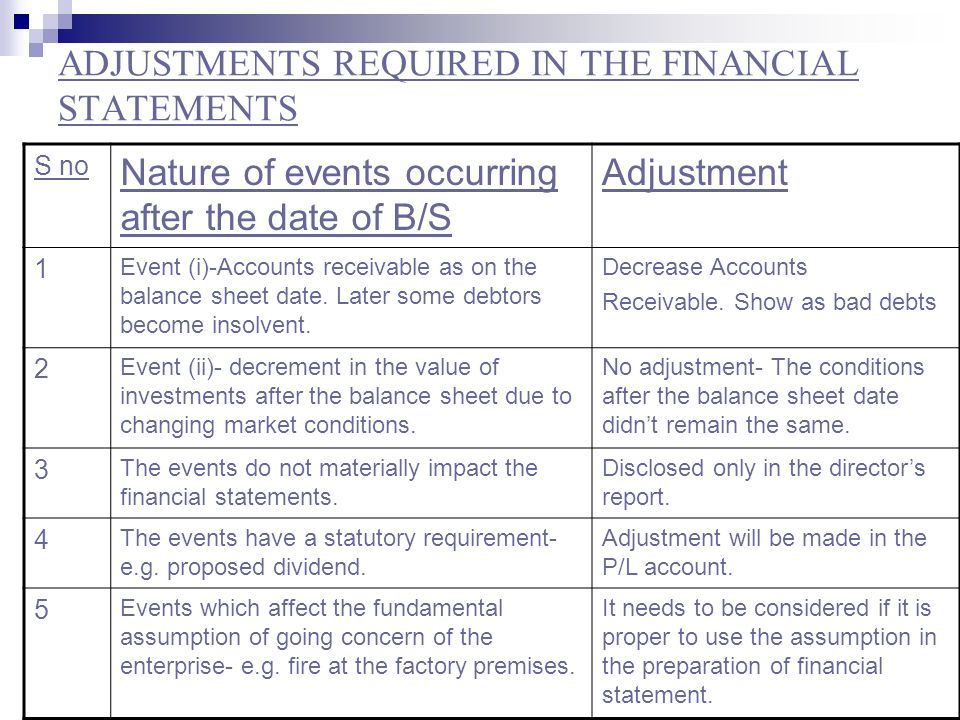 ADJUSTMENTS REQUIRED IN THE FINANCIAL STATEMENTS