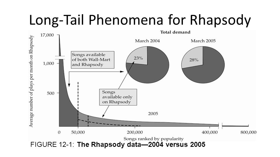 Long-Tail Phenomena for Rhapsody