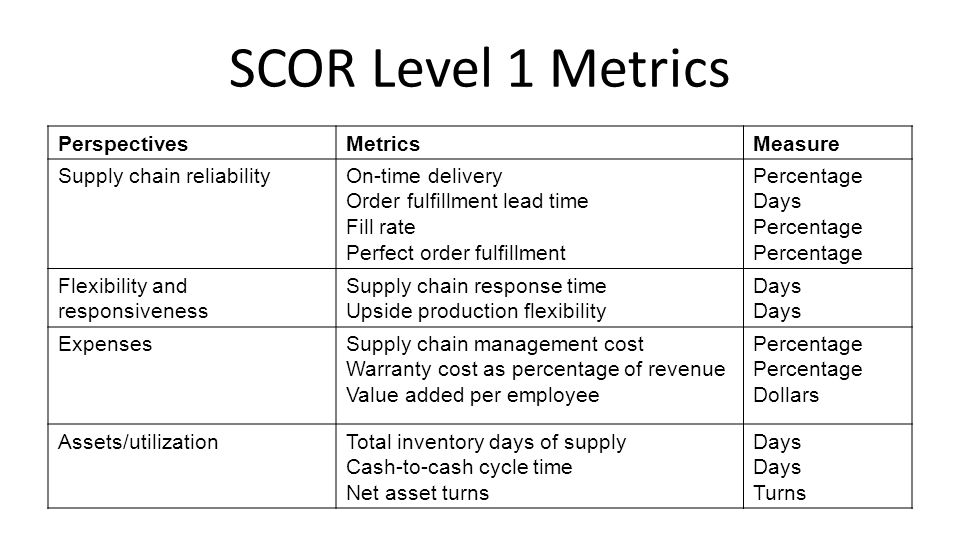 SCOR Level 1 Metrics Perspectives Metrics Measure