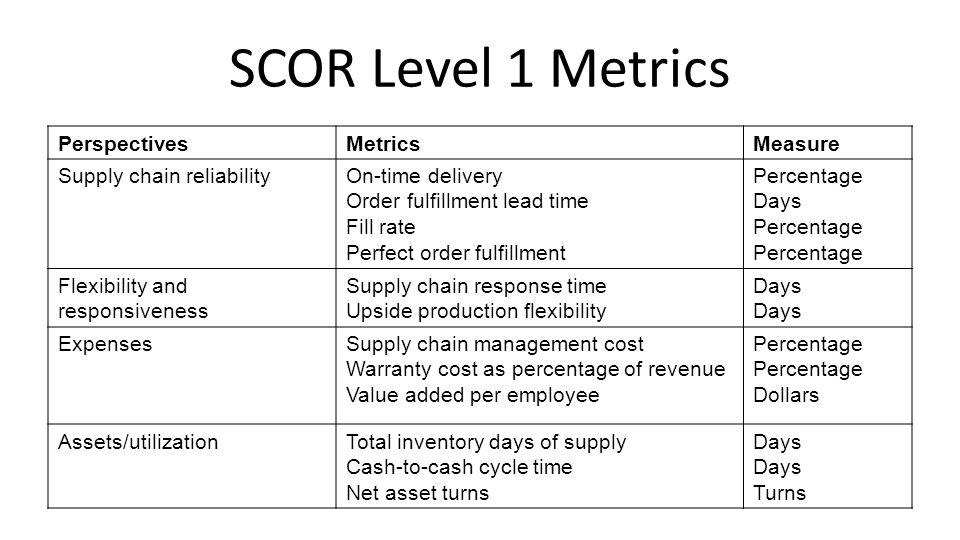 SCOR Level 1 Metrics Perspectives Metrics Measure