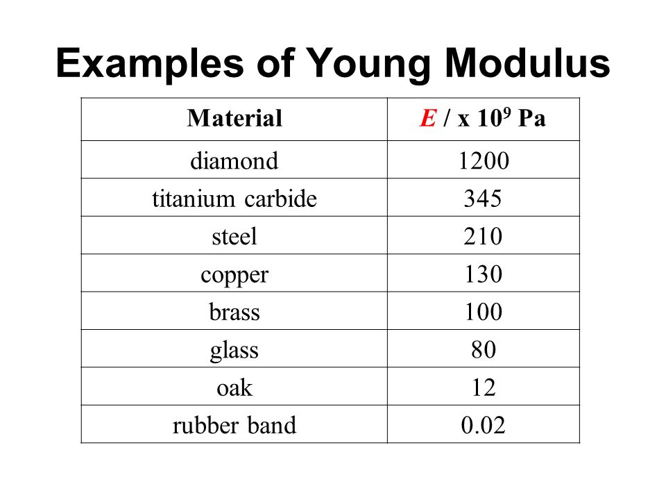 Examples of Young Modulus