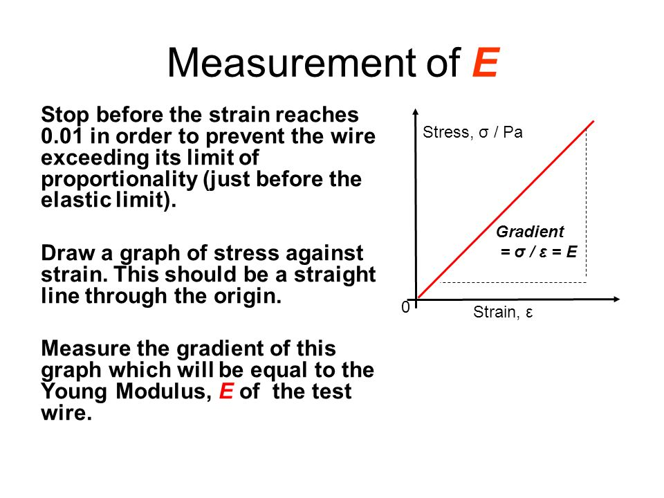 Measurement of E