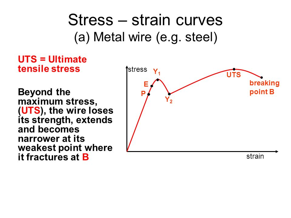 Stress – strain curves (a) Metal wire (e.g. steel)
