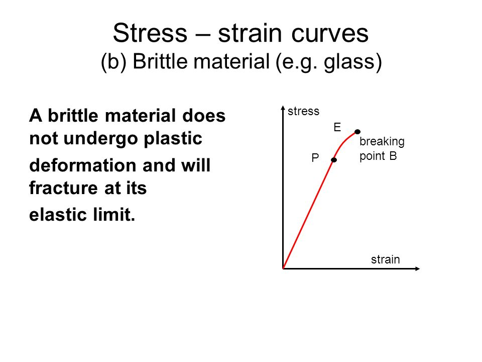 Stress – strain curves (b) Brittle material (e.g. glass)