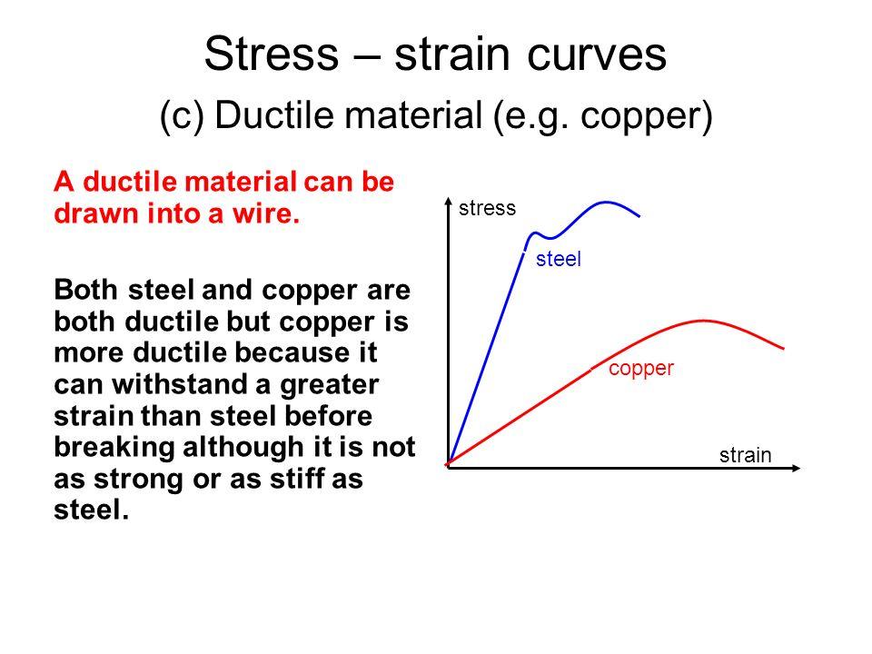 Stress – strain curves (c) Ductile material (e.g. copper)