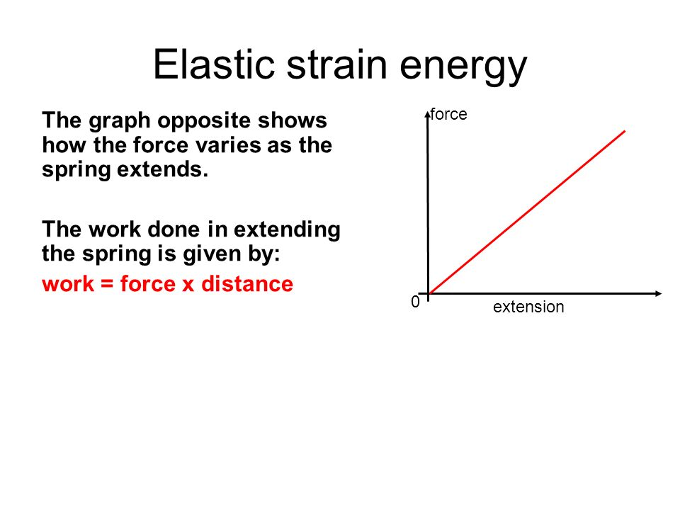 Elastic strain energy force. The graph opposite shows how the force varies as the spring extends.