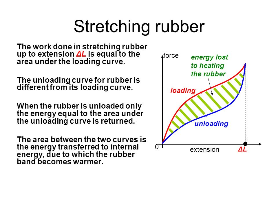 Stretching rubber The work done in stretching rubber up to extension ΔL is equal to the area under the loading curve.
