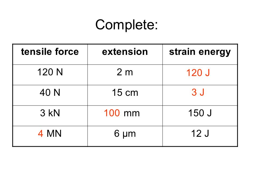 Answers Complete: tensile force extension strain energy 120 N 2 m 40 N
