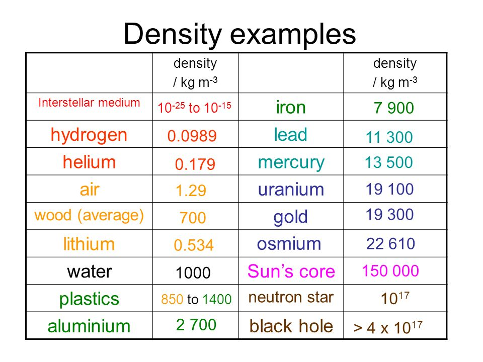 Density examples iron hydrogen lead helium mercury air uranium gold