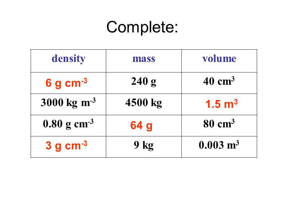 Answers Complete: density mass volume 240 g 40 cm3 3000 kg m-3 4500 kg
