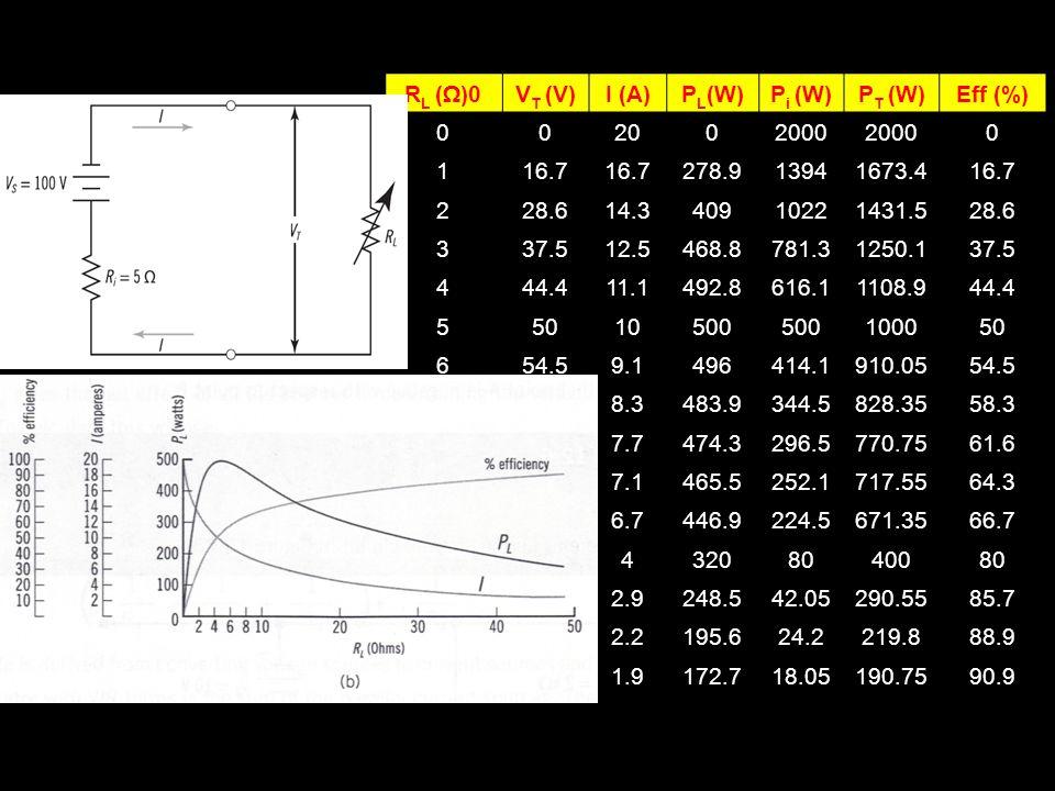 RL (Ω)0 VT (V) I (A) PL(W) Pi (W) PT (W) Eff (%) 20. 2000. 1. 16.7. 278.9. 1394. 1673.4.