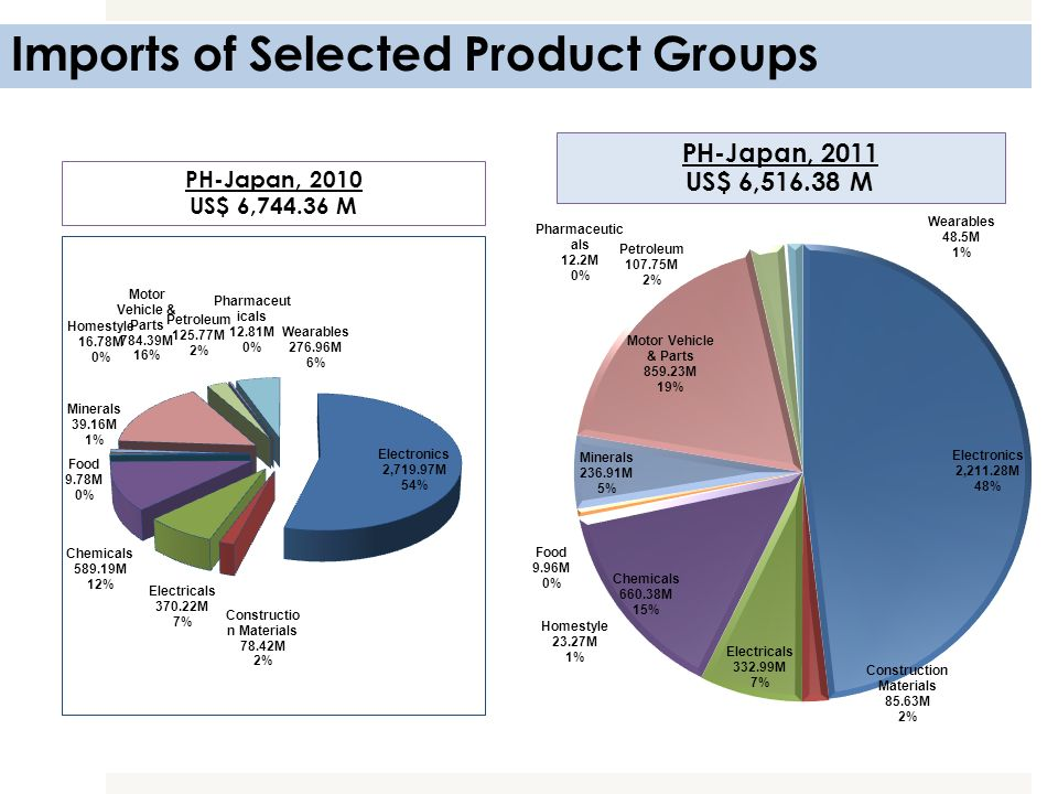 Imports of Selected Product Groups