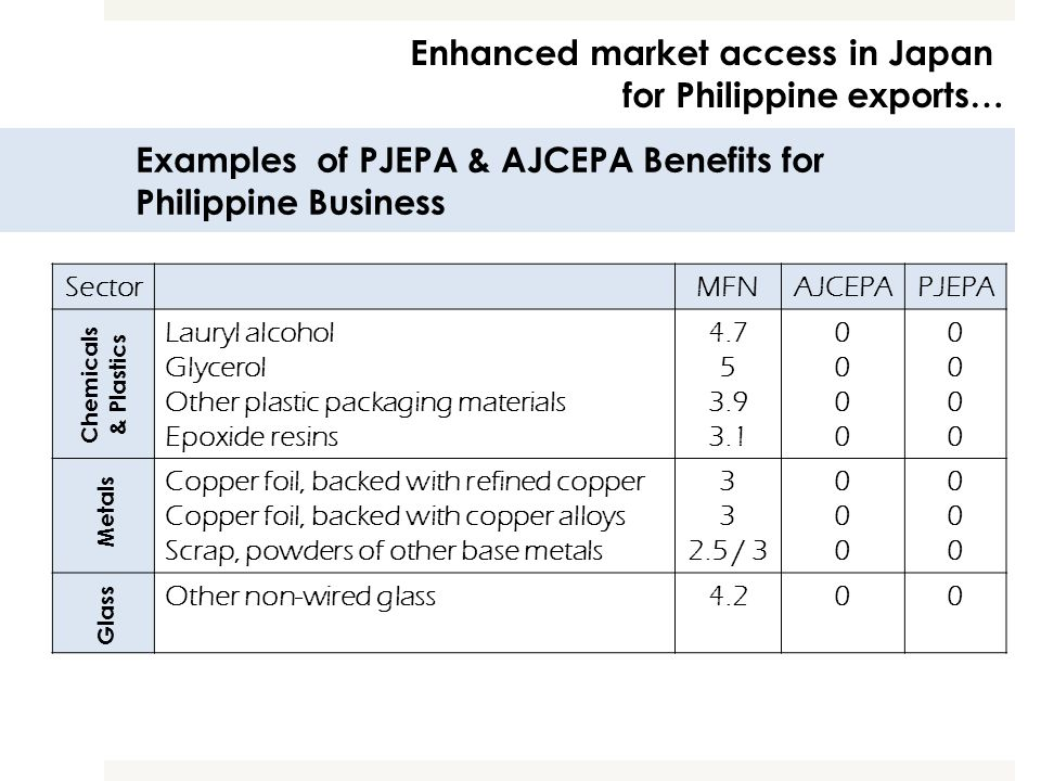 Enhanced market access in Japan for Philippine exports…