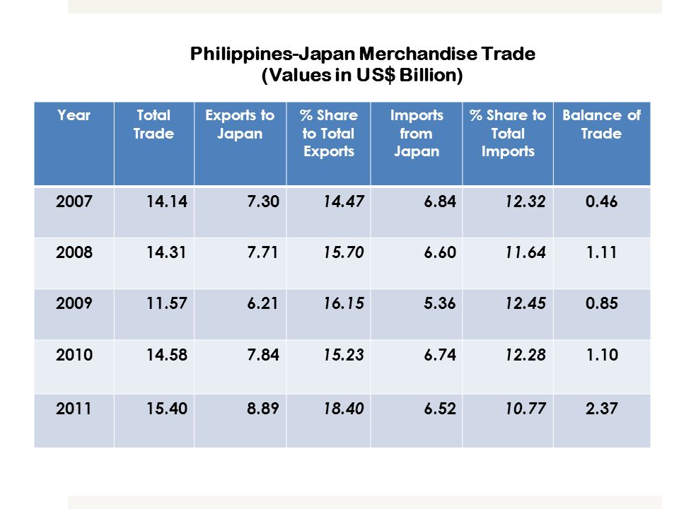 Philippines-Japan Merchandise Trade (Values in US$ Billion)