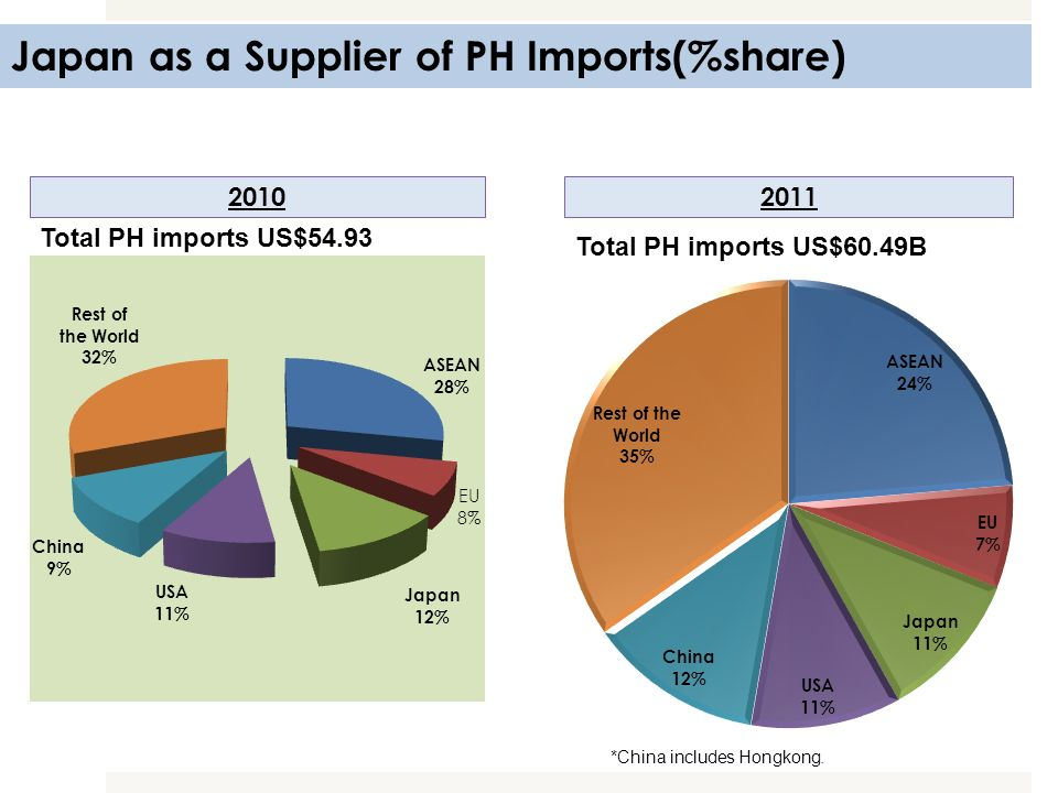 Japan as a Supplier of PH Imports(%share)