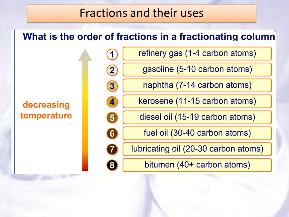 Fractions and their uses